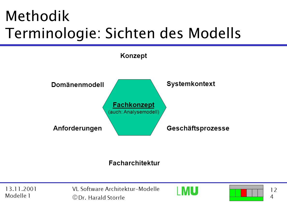 Methodik Terminologie: Sichten des Modells