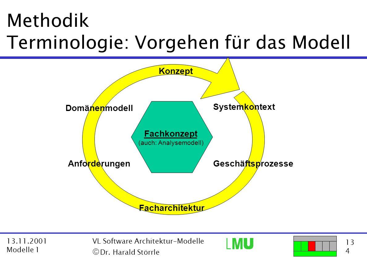 Methodik Terminologie: Vorgehen für das Modell