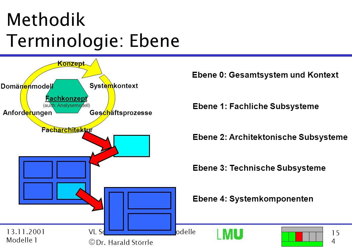 Methodik Terminologie: Ebene