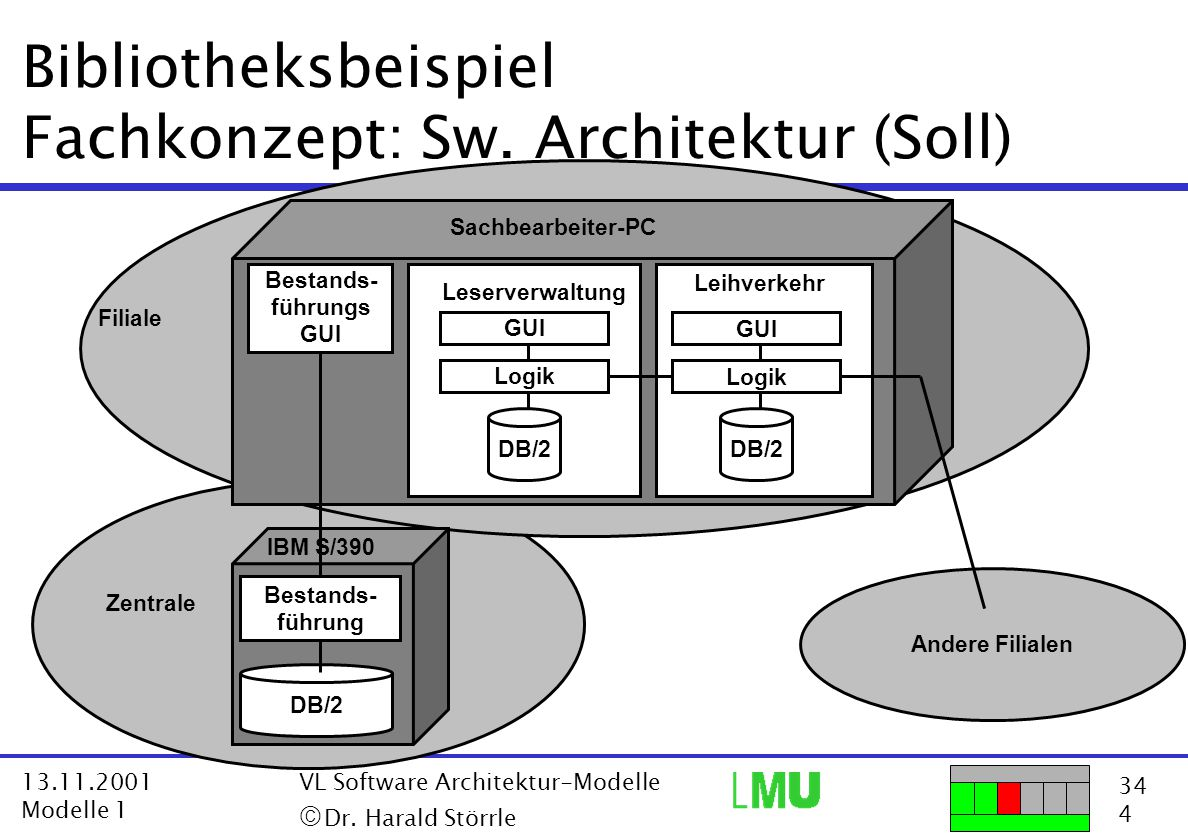 Bibliotheksbeispiel Fachkonzept: Sw. Architektur (Soll)
