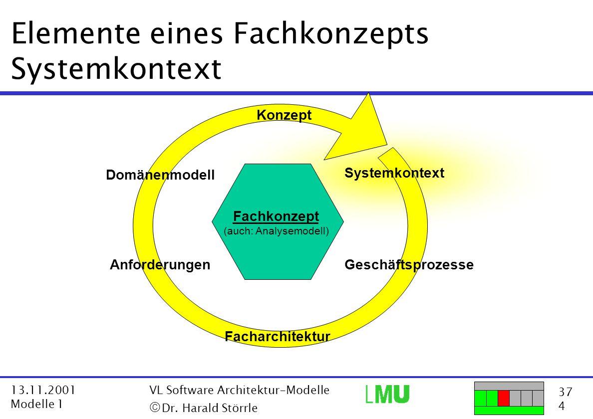 Elemente eines Fachkonzepts Systemkontext
