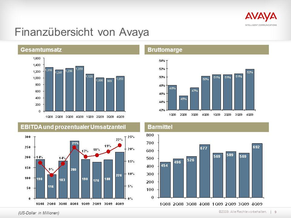 Finanzübersicht von Avaya