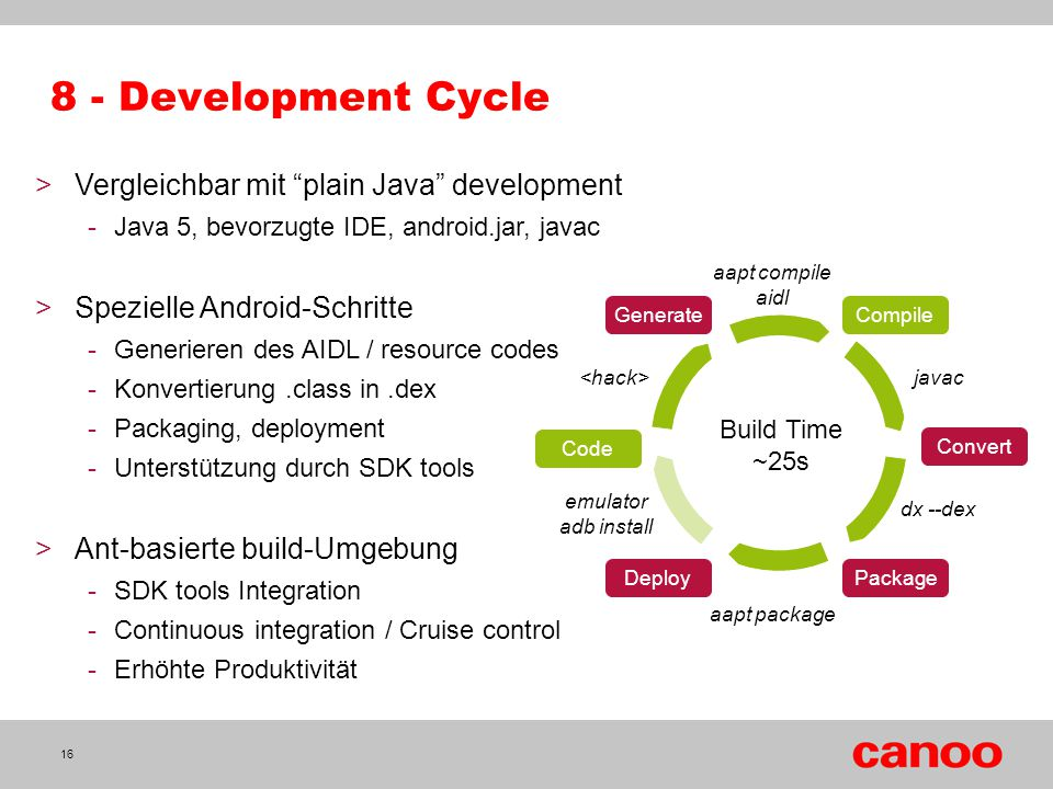 8 - Development Cycle Vergleichbar mit plain Java development