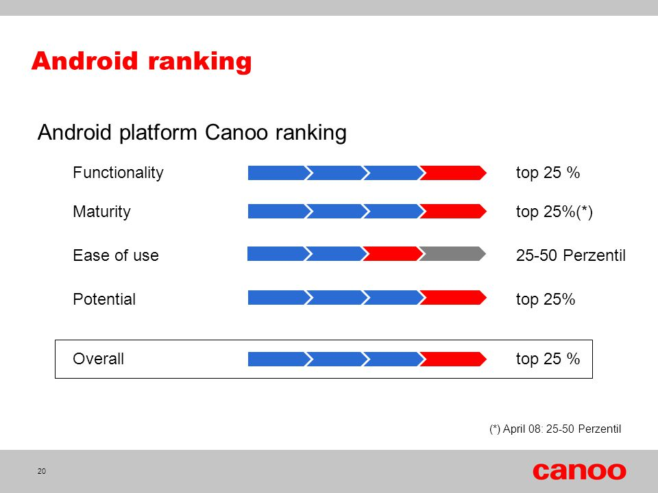 Android ranking Android platform Canoo ranking Functionality top 25 %