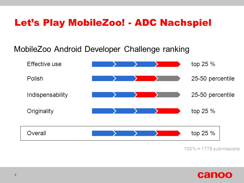 Let's Play MobileZoo! - ADC Nachspiel
