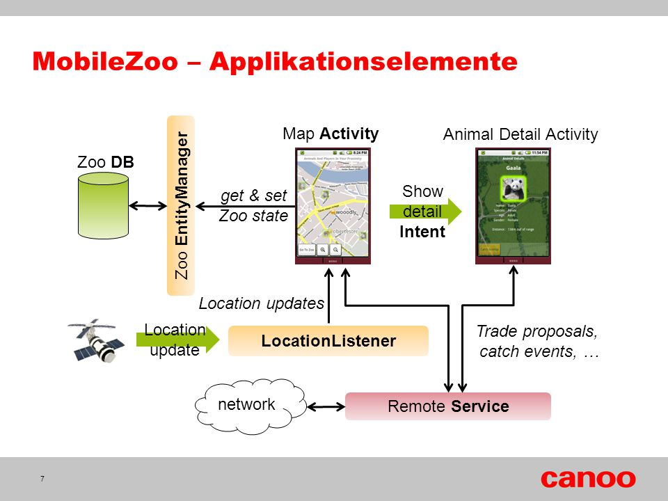 MobileZoo – Applikationselemente