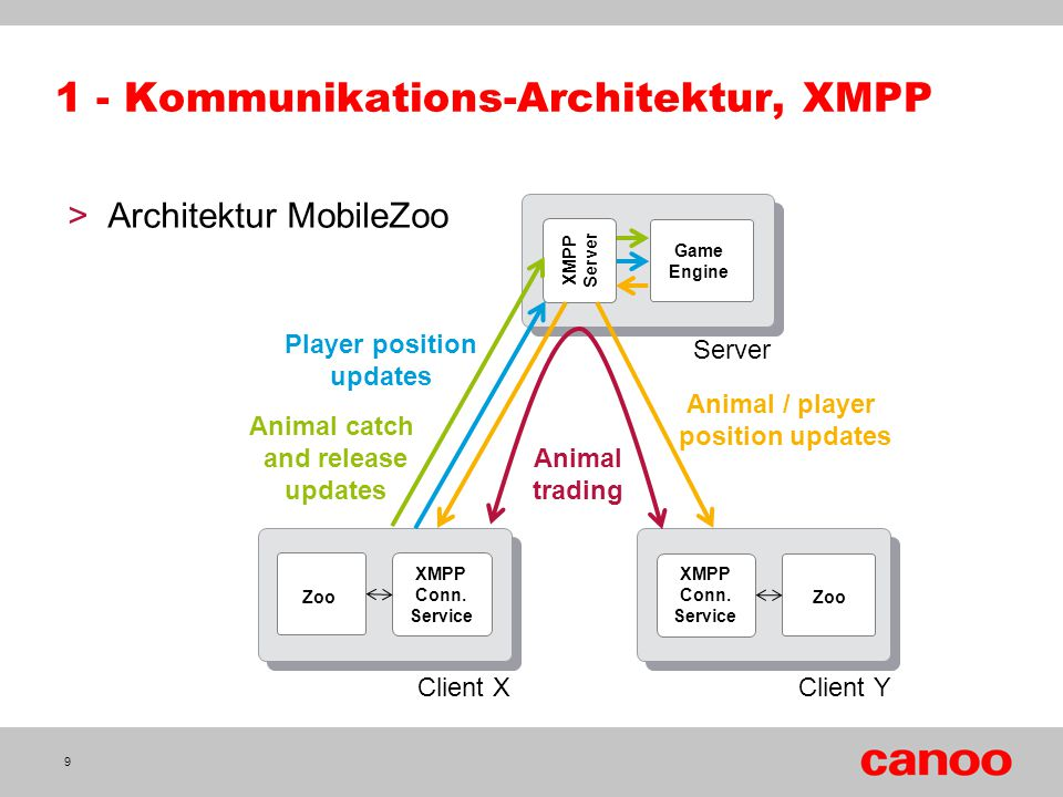 1 - Kommunikations-Architektur, XMPP