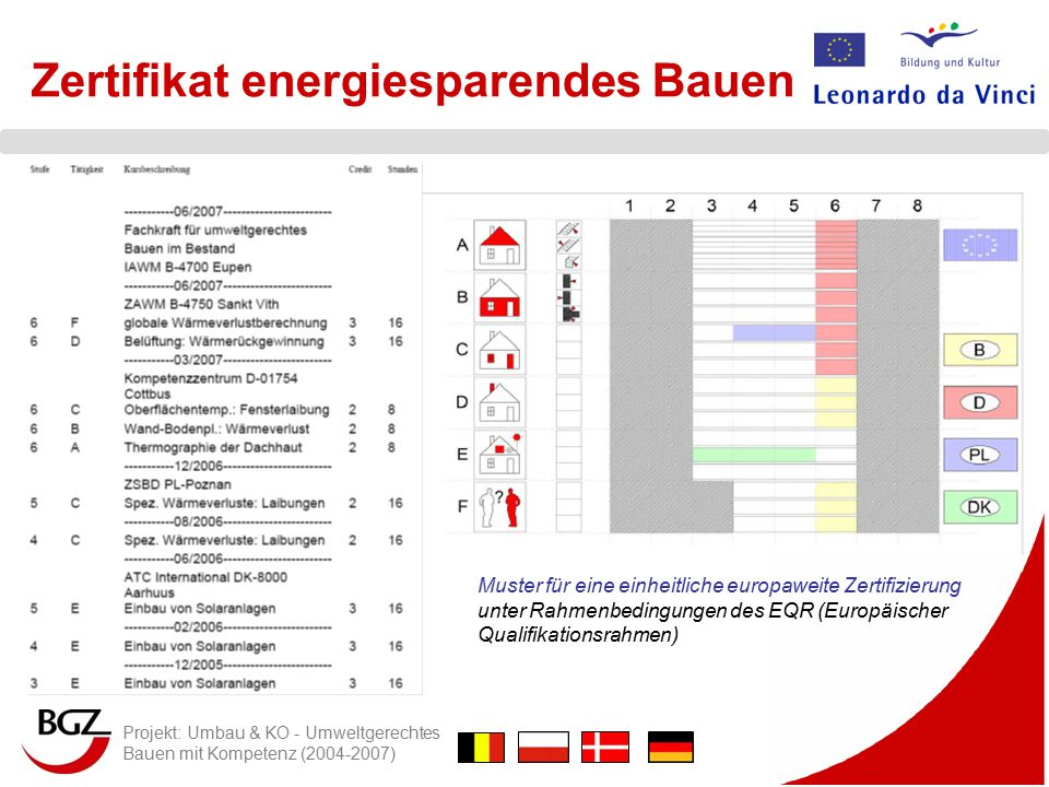 Zertifikat energiesparendes Bauen