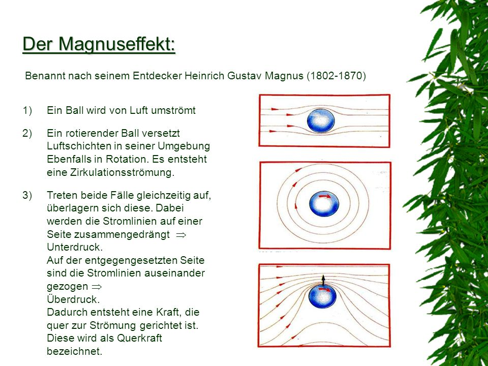 Der Magnuseffekt: Benannt nach seinem Entdecker Heinrich Gustav Magnus (1802-1870) Ein Ball wird von Luft umströmt.