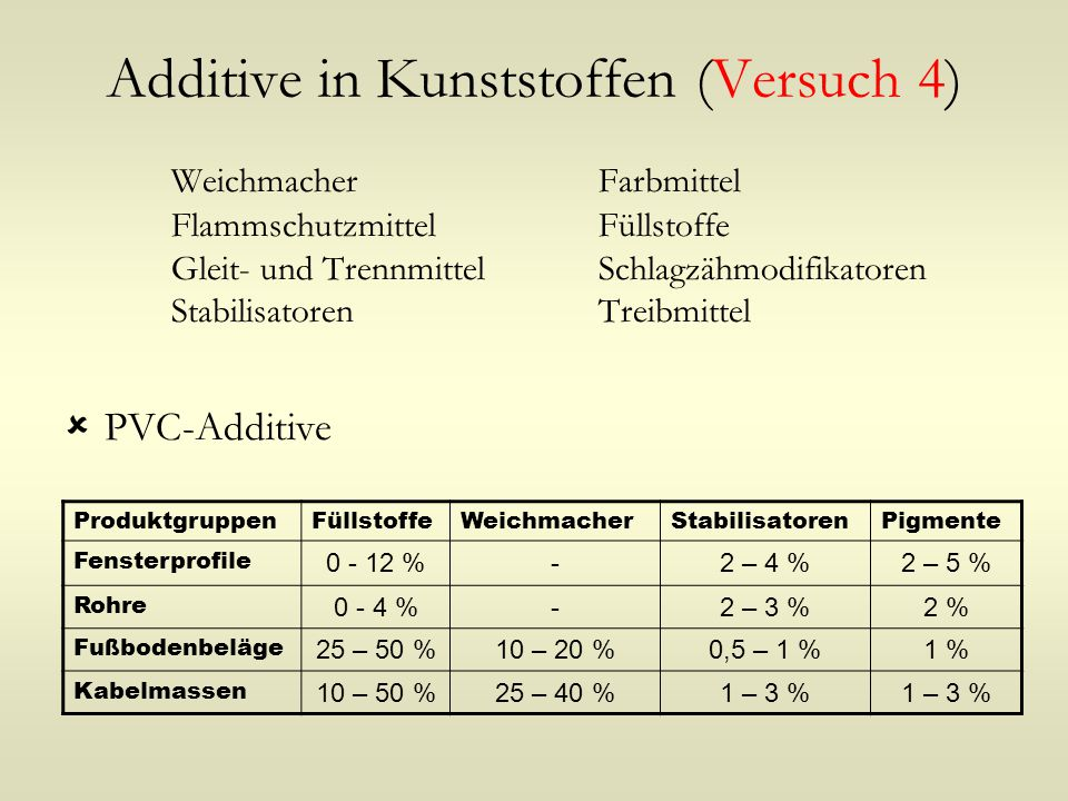 Additive in Kunststoffen (Versuch 4)
