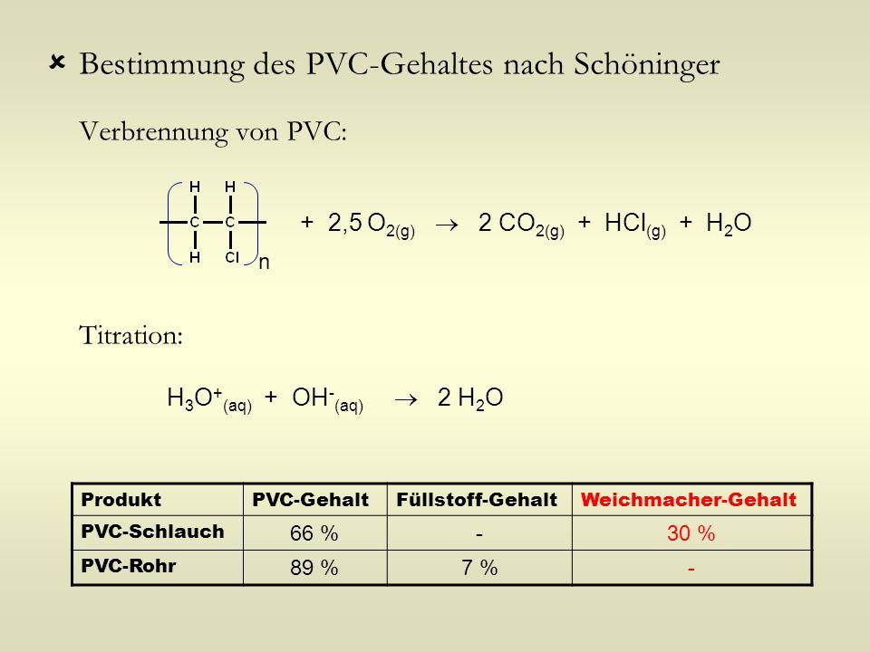 Bestimmung des PVC-Gehaltes nach Schöninger Verbrennung von PVC: