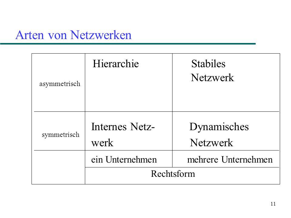 Hierarchie Stabiles Netzwerk