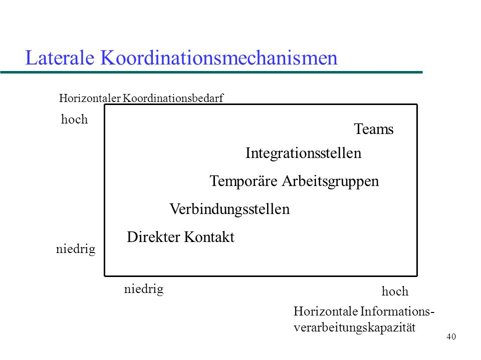 Laterale Koordinationsmechanismen