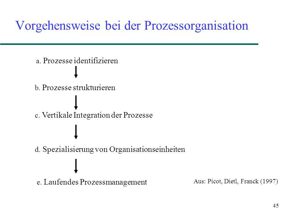 Vorgehensweise bei der Prozessorganisation