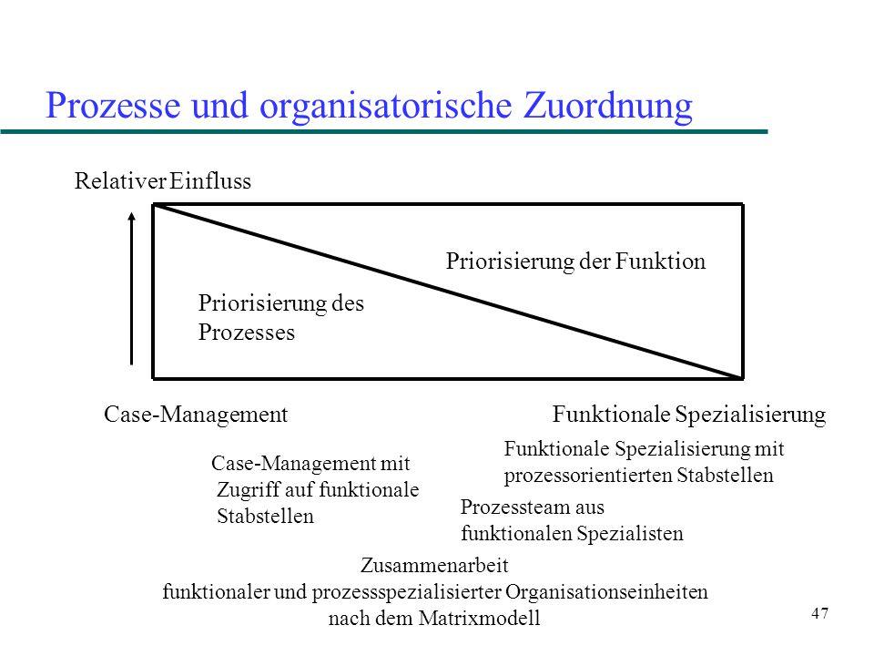 Prozesse und organisatorische Zuordnung