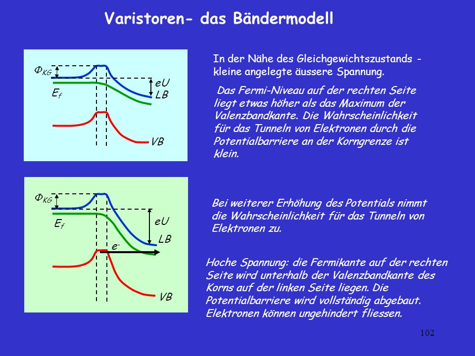 Varistoren- das Bändermodell