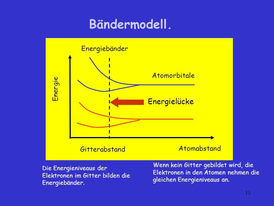 Bändermodell. Energielücke Energiebänder Atomorbitale Energie