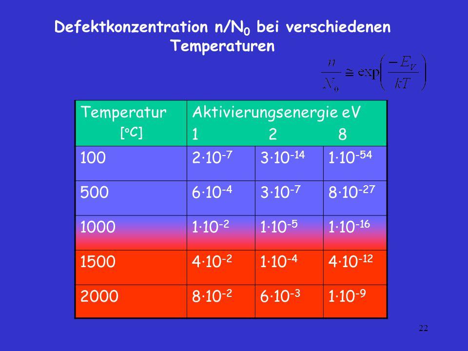 Defektkonzentration n/N0 bei verschiedenen Temperaturen