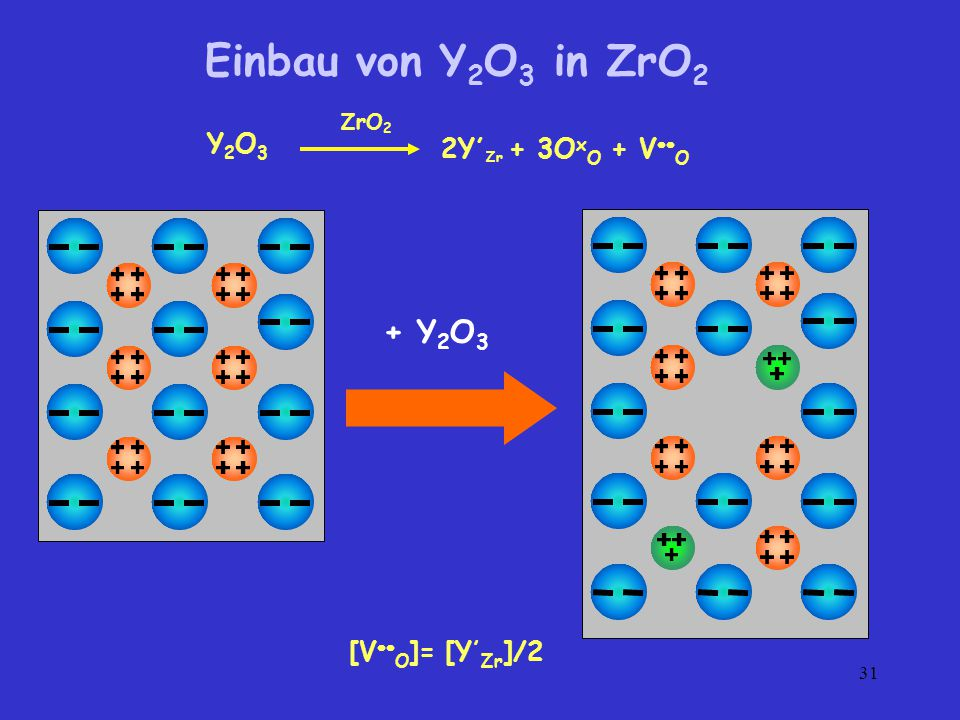 Einbau von Y2O3 in ZrO2 + Y2O3 Y2O3 2Y,Zr + 3OxO + VO