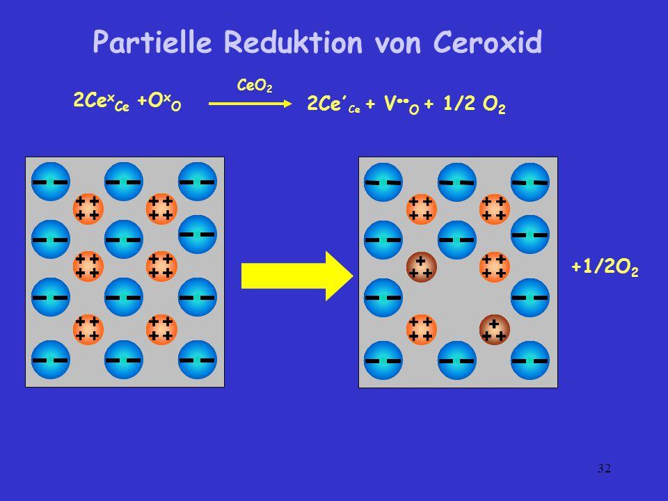Partielle Reduktion von Ceroxid