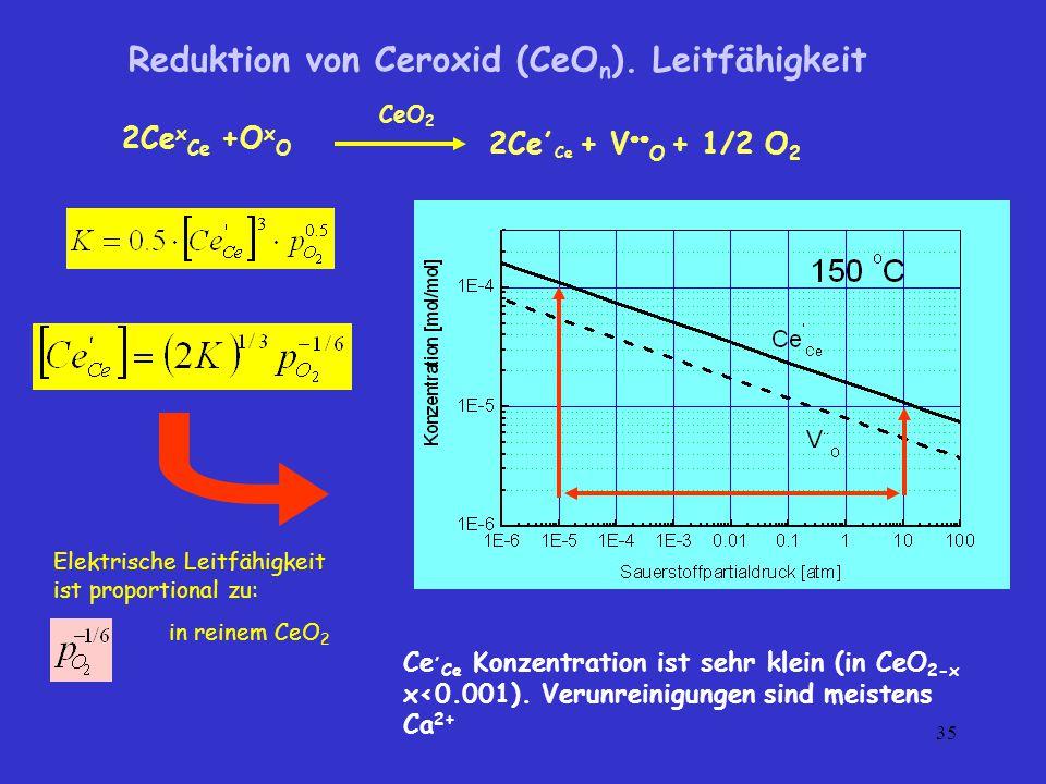 Reduktion von Ceroxid (CeOn). Leitfähigkeit