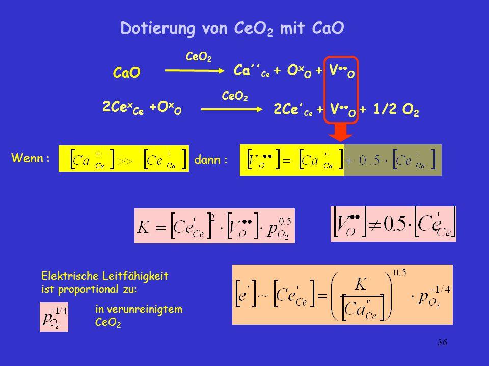 Dotierung von CeO2 mit CaO