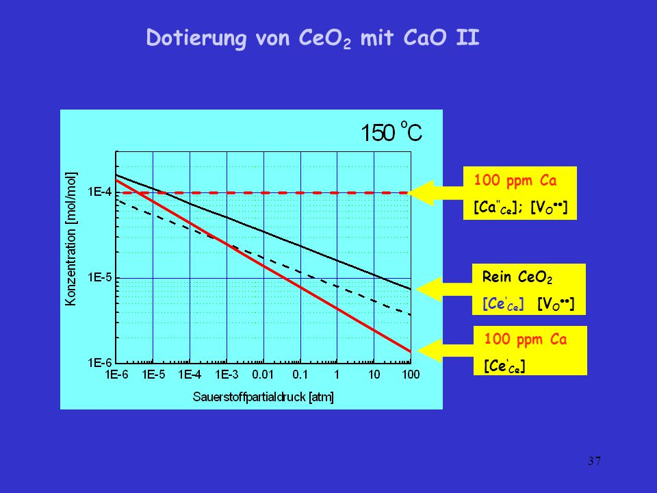 Dotierung von CeO2 mit CaO II