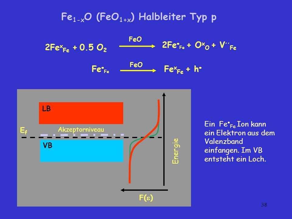 Fe1-xO (FeO1+x) Halbleiter Typ p