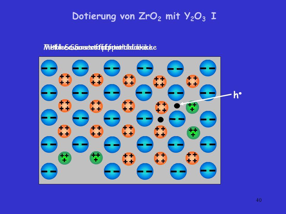 Dotierung von ZrO2 mit Y2O3 I