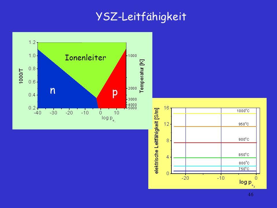 YSZ-Leitfähigkeit Ionenleiter n p