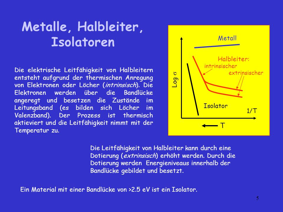 Metalle, Halbleiter, Isolatoren