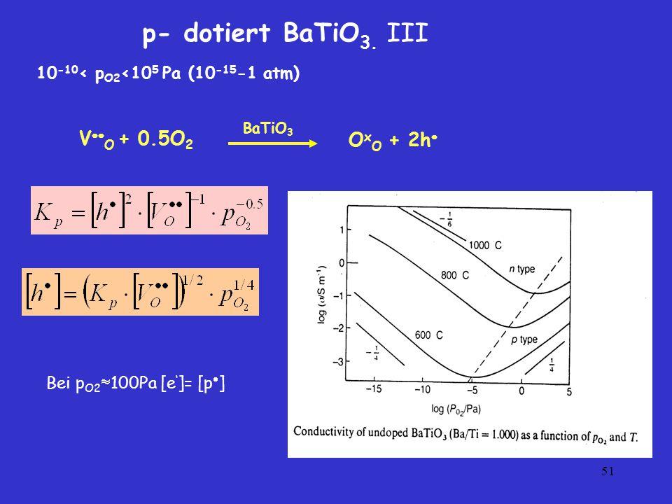p- dotiert BaTiO3. III VO + 0.5O2 OxO + 2h