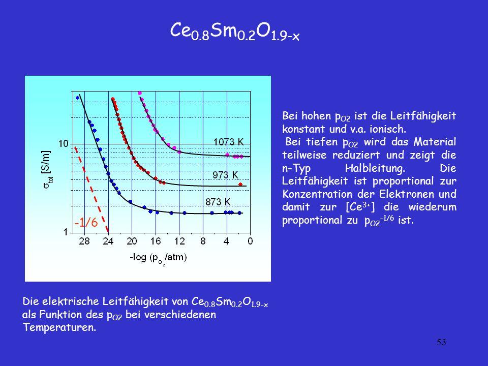 Ce0.8Sm0.2O1.9-x -1/6. Bei hohen pO2 ist die Leitfähigkeit konstant und v.a. ionisch.