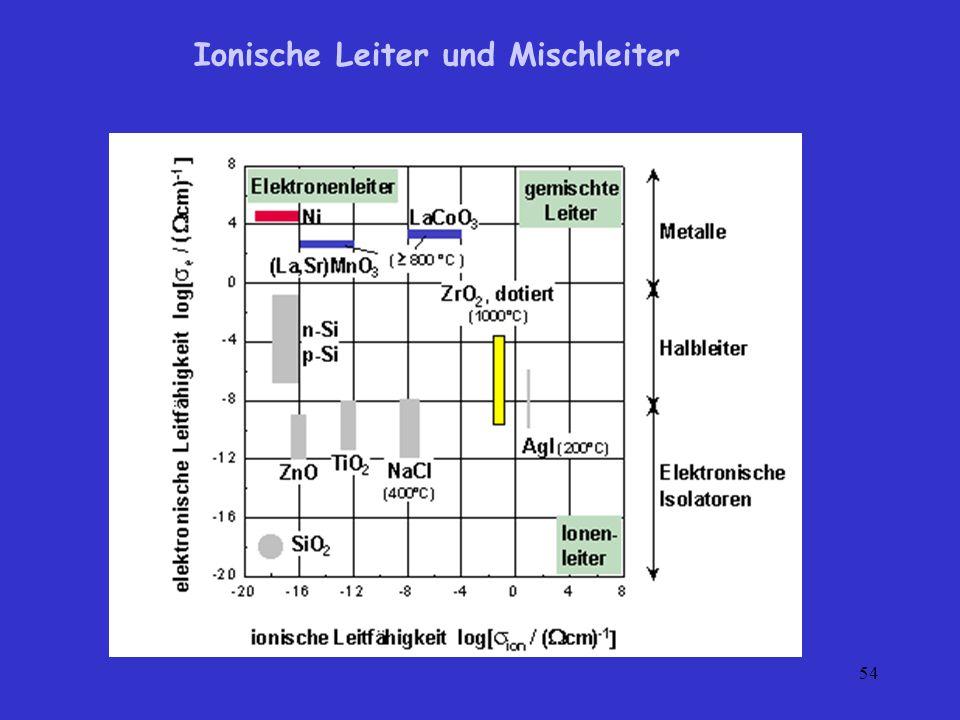 Ionische Leiter und Mischleiter