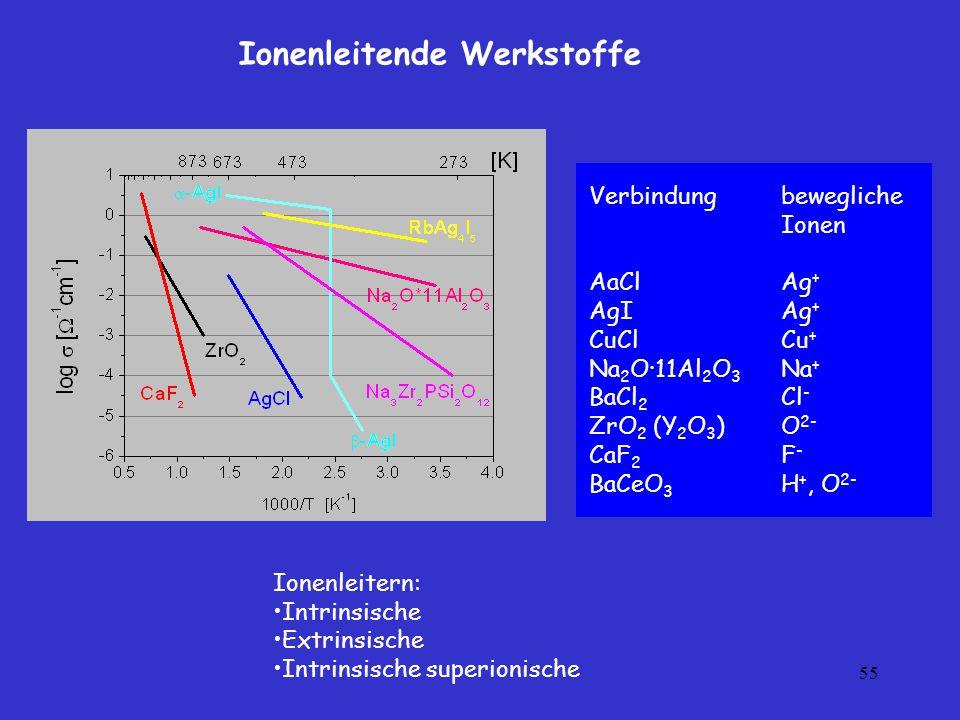 Ionenleitende Werkstoffe