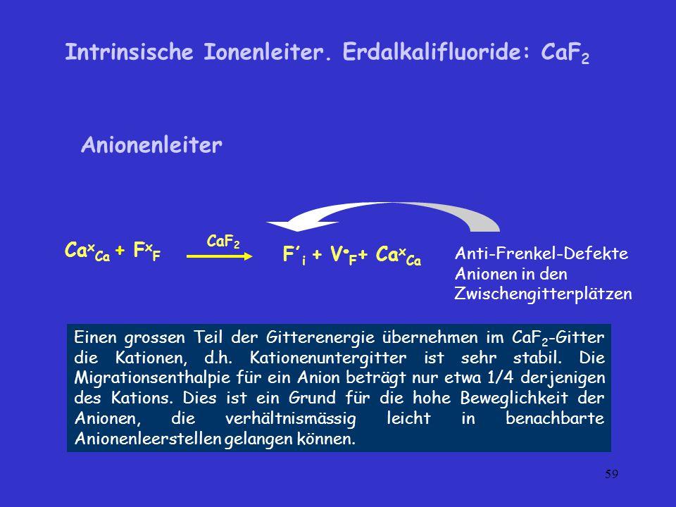 Intrinsische Ionenleiter. Erdalkalifluoride: CaF2