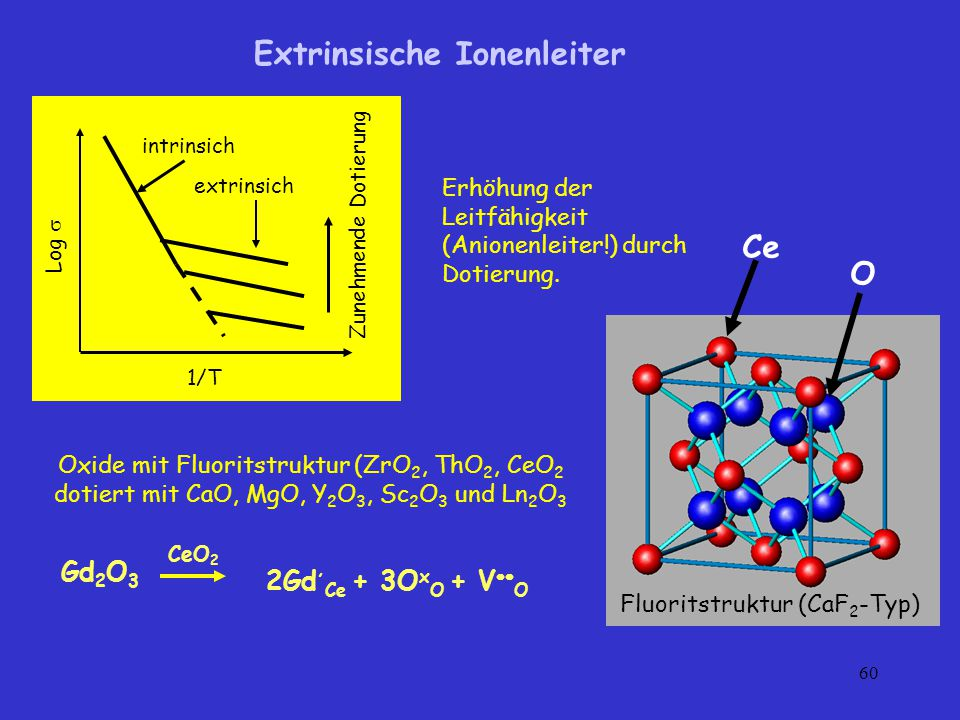 Extrinsische Ionenleiter