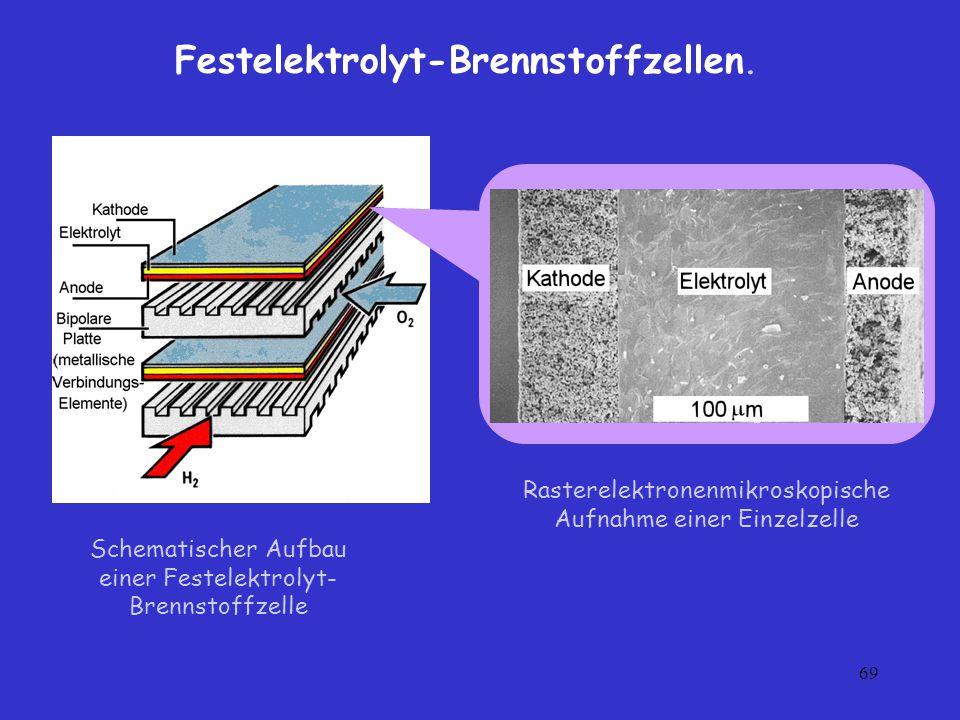 Festelektrolyt-Brennstoffzellen.