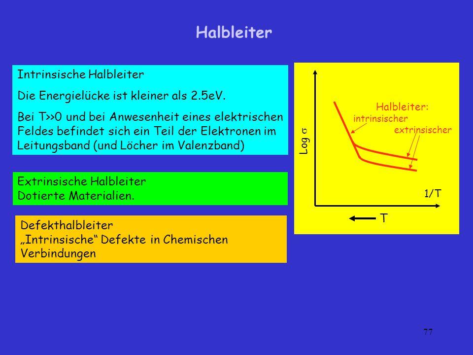 Halbleiter Intrinsische Halbleiter