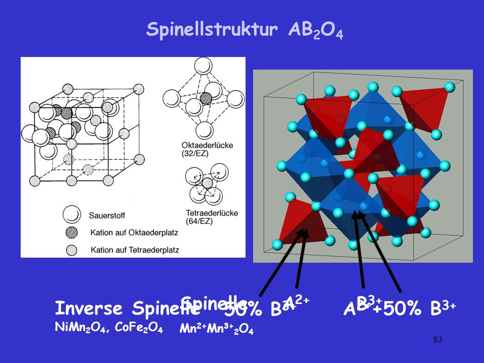 Spinellstruktur AB2O4 50% B3+ A2++50% B3+ Inverse Spinelle A2+ B3+