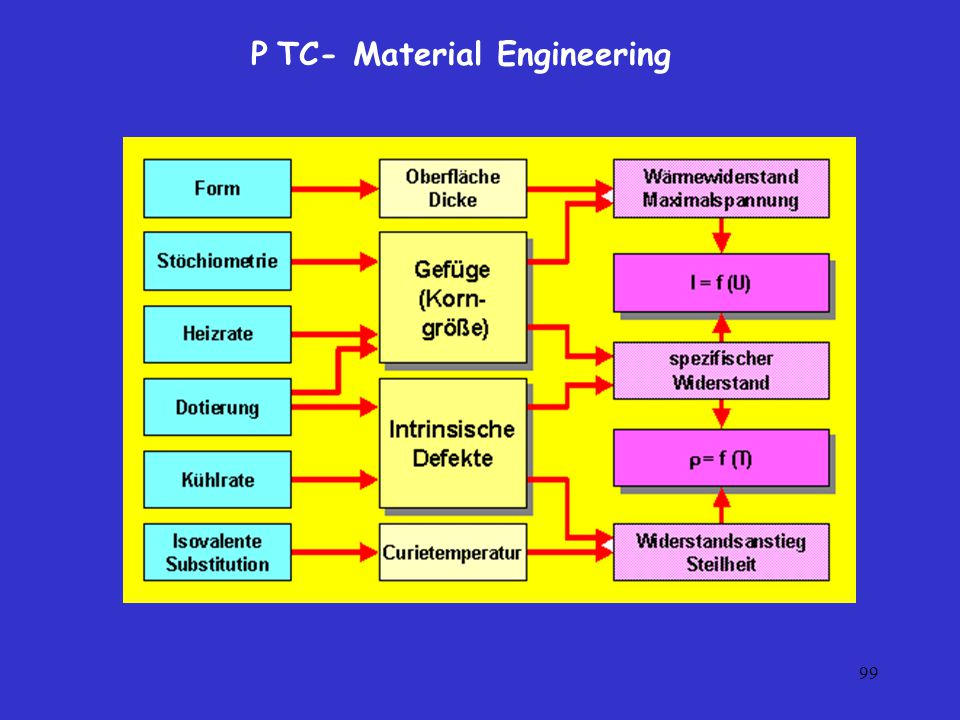 P TC- Material Engineering