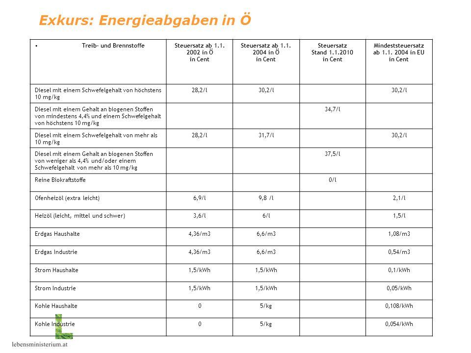 Exkurs: Energieabgaben in Ö