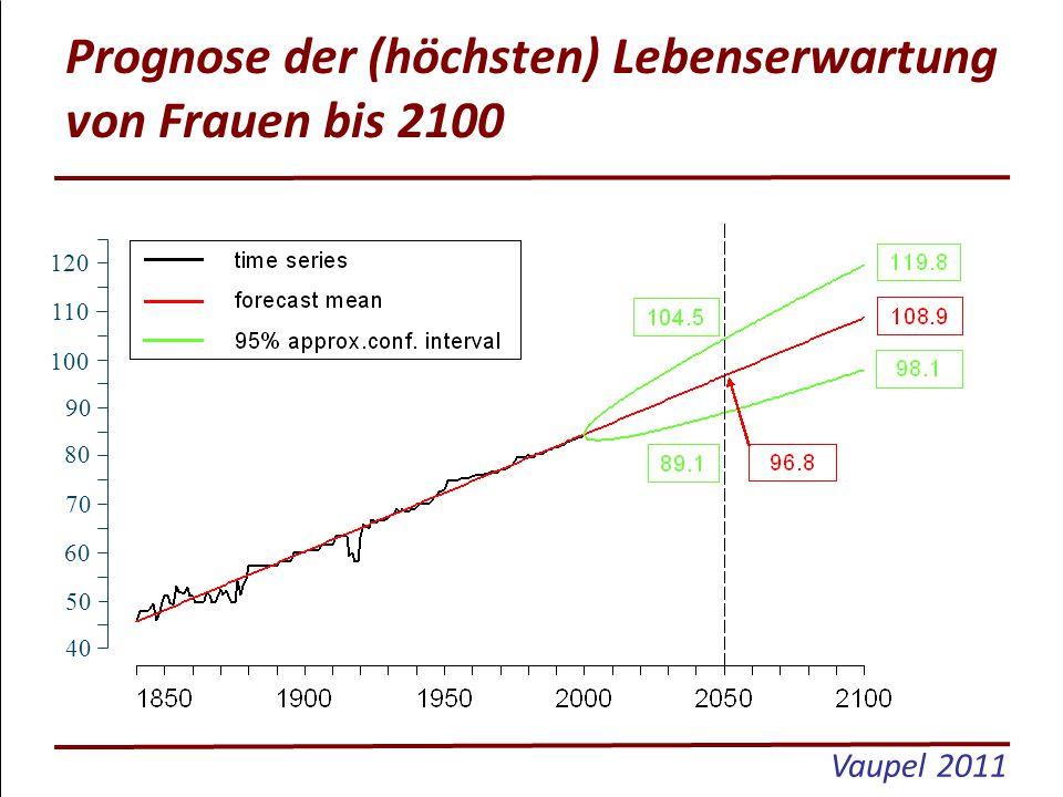 Prognose der (höchsten) Lebenserwartung von Frauen bis 2100