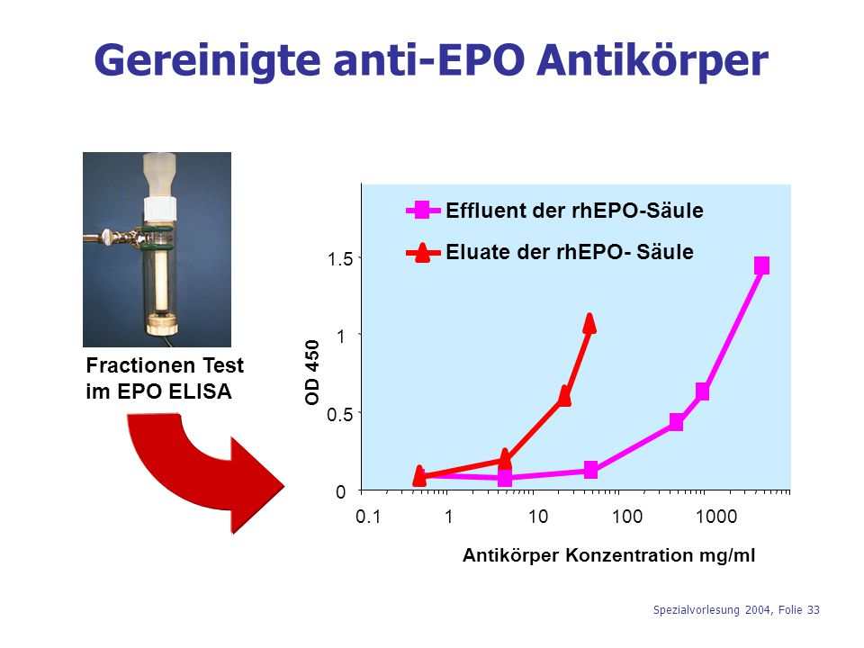 Gereinigte anti-EPO Antikörper