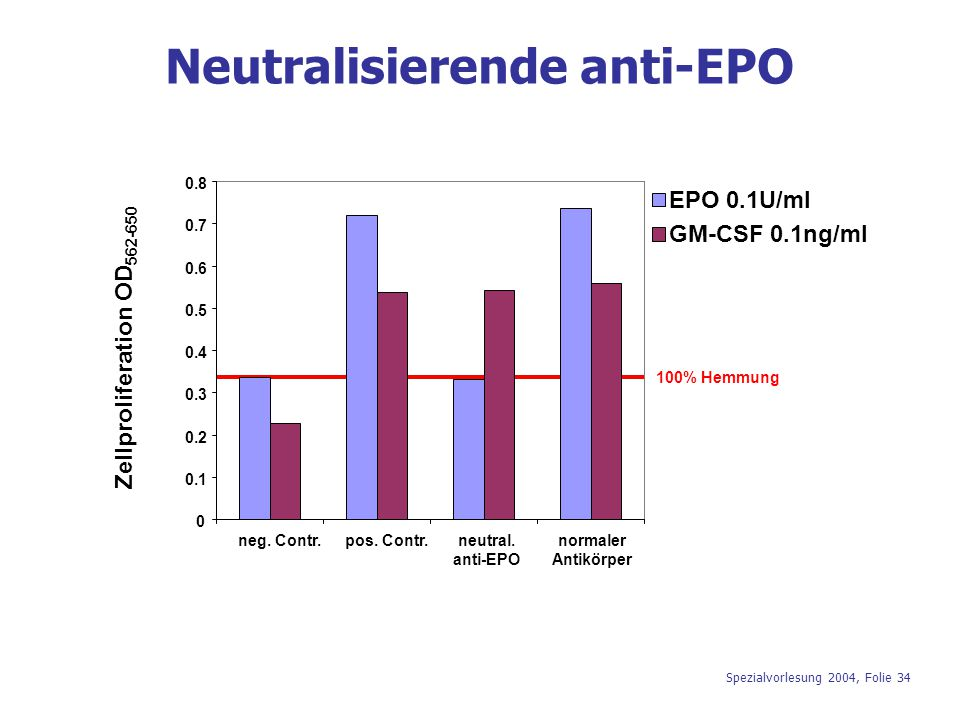 Neutralisierende anti-EPO