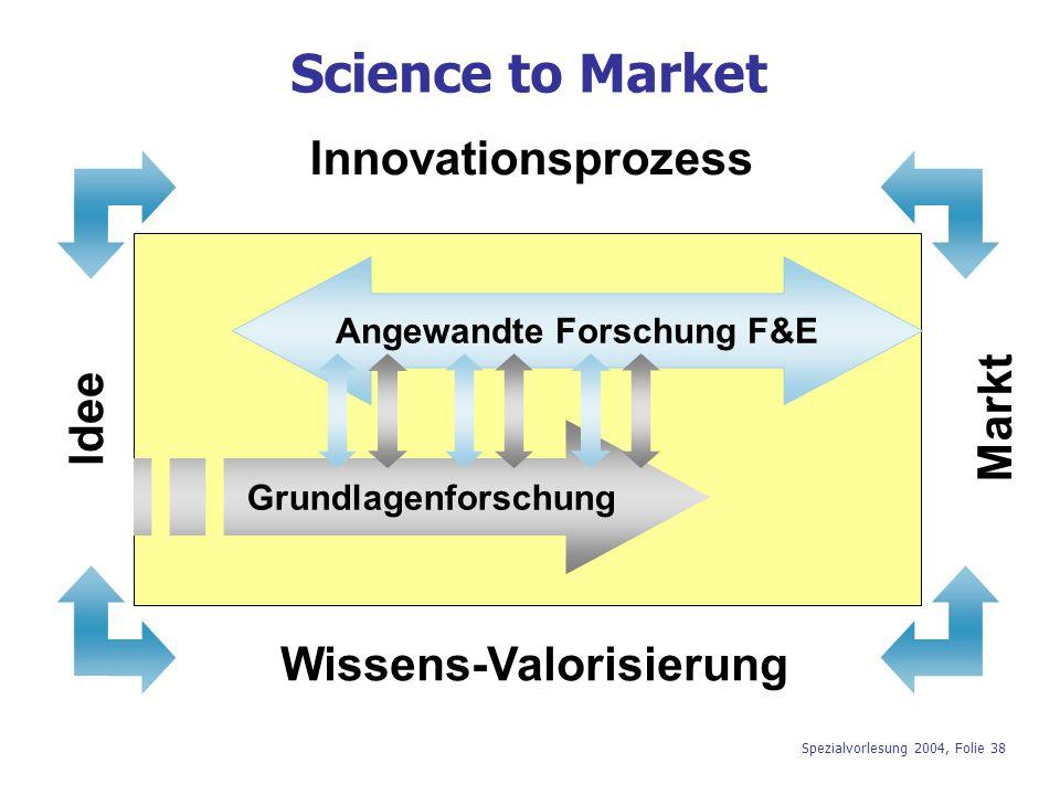 Angewandte Forschung F&E Wissens-Valorisierung