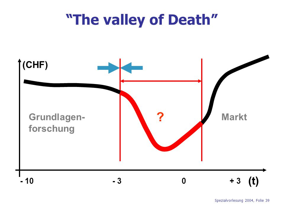 The valley of Death (t) Grundlagen- forschung (CHF) Markt