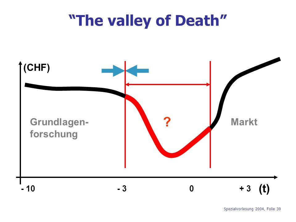 The valley of Death (t) Grundlagen- forschung (CHF) Markt - 3 - 10