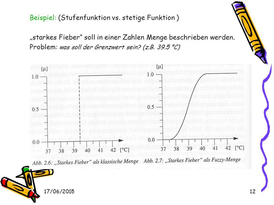 Beispiel: (Stufenfunktion vs. stetige Funktion )