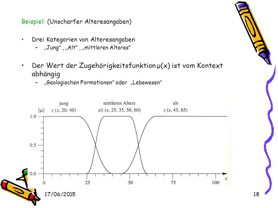 Der Wert der Zugehörigkeitsfunktion μ(x) ist vom Kontext abhängig